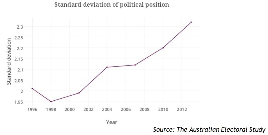 What is left wing politics in australia